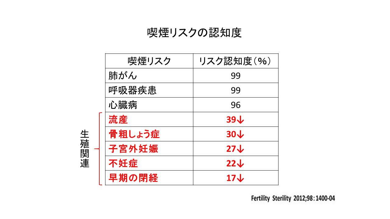 生活習慣と妊娠の関係2.jpg