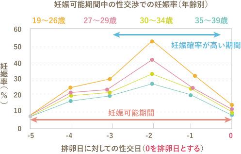 妊娠可能期間中の性交渉での妊娠率(年齢別)